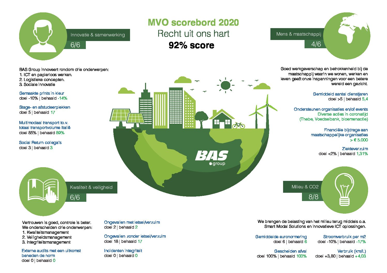 Thumbnail MVO rapport 2020 met een score van 92%